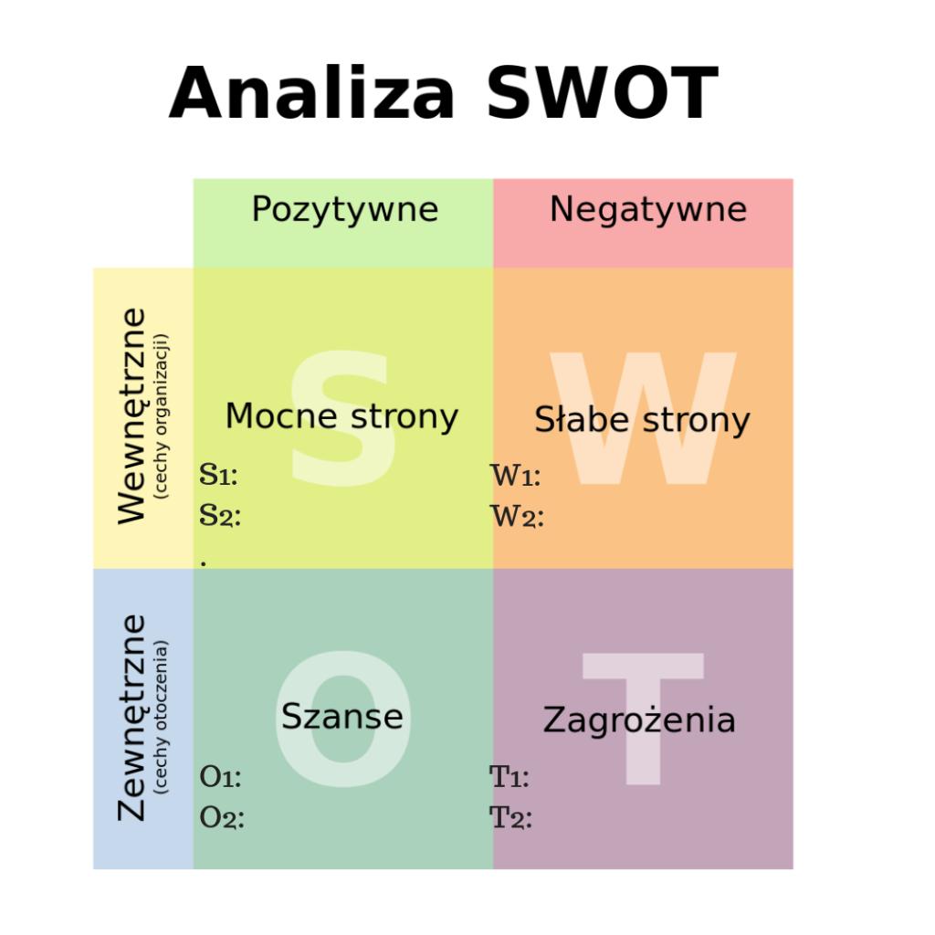 Macierz SWOT przykład